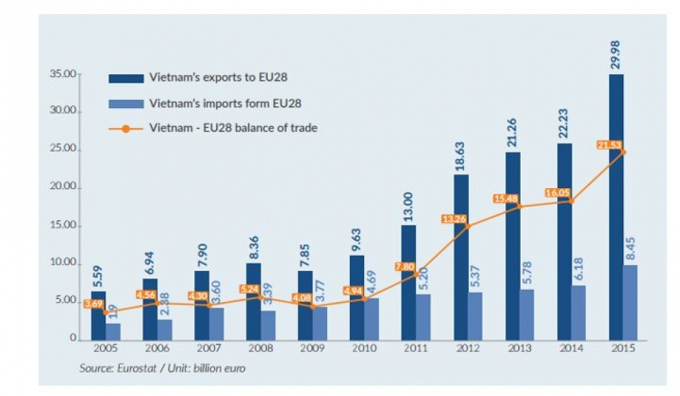 vietnam fishery and aquaculture import and export lack of sustainability evidence with numbers