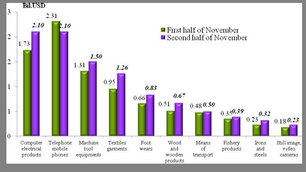 Preliminary assessment of Vietnam international merchandise trade performance in the second half of November, 2020