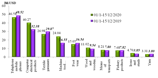 Preliminary assessment of Vietnam international merchandise trade performance in the first half of December, 2020