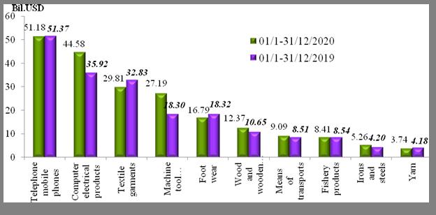 Preliminary assessment of Vietnam international merchandise trade performance in the second half of December, 2020