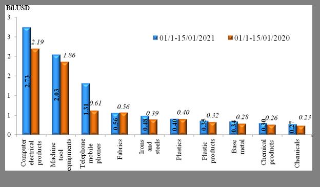 Preliminary assessment of Vietnam international merchandise trade performance in the first half of January, 2021  :  EnglishNews  : Vietnam Customs