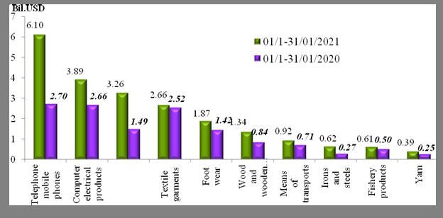 Preliminary assessment of Vietnam international merchandise trade performance in the second half of January, 2021  :  EnglishNews  : Vietnam Custom