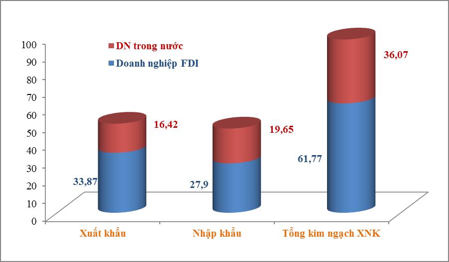 FDI enterprises' import-export turnover hits nearly US$62 billion