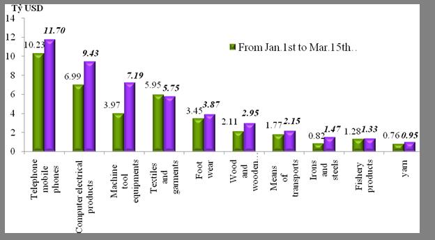 Preliminary assessment of Vietnam international merchandise trade performance in the first half of March, 2021     EnglishStatistics  : Vietnam Cus