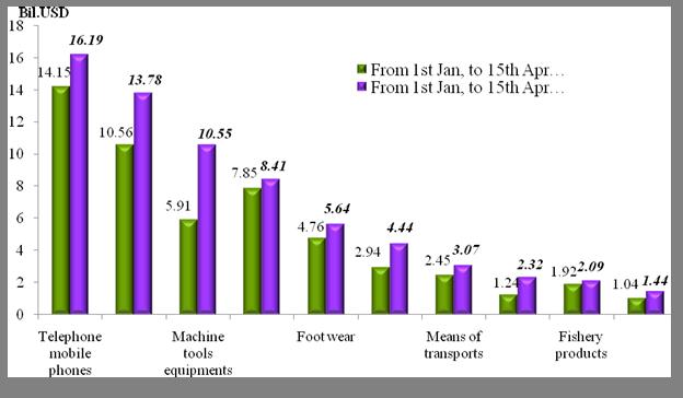 Preliminary assessment of Vietnam international merchandise trade performance in the first half of April, 2021     EnglishStatistics  : Vietnam Cus