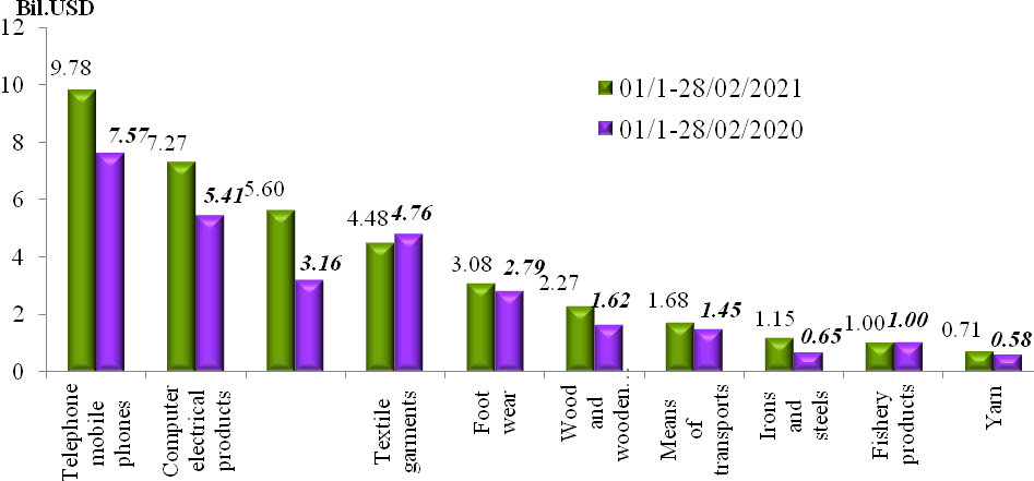 Preliminary assessment of Vietnam international merchandise trade performance in the second half of February, 2021  -