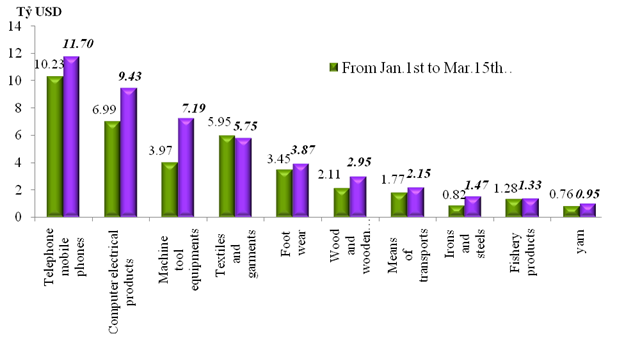 Preliminary assessment of Vietnam international merchandise trade performance in the first half of March, 2021
