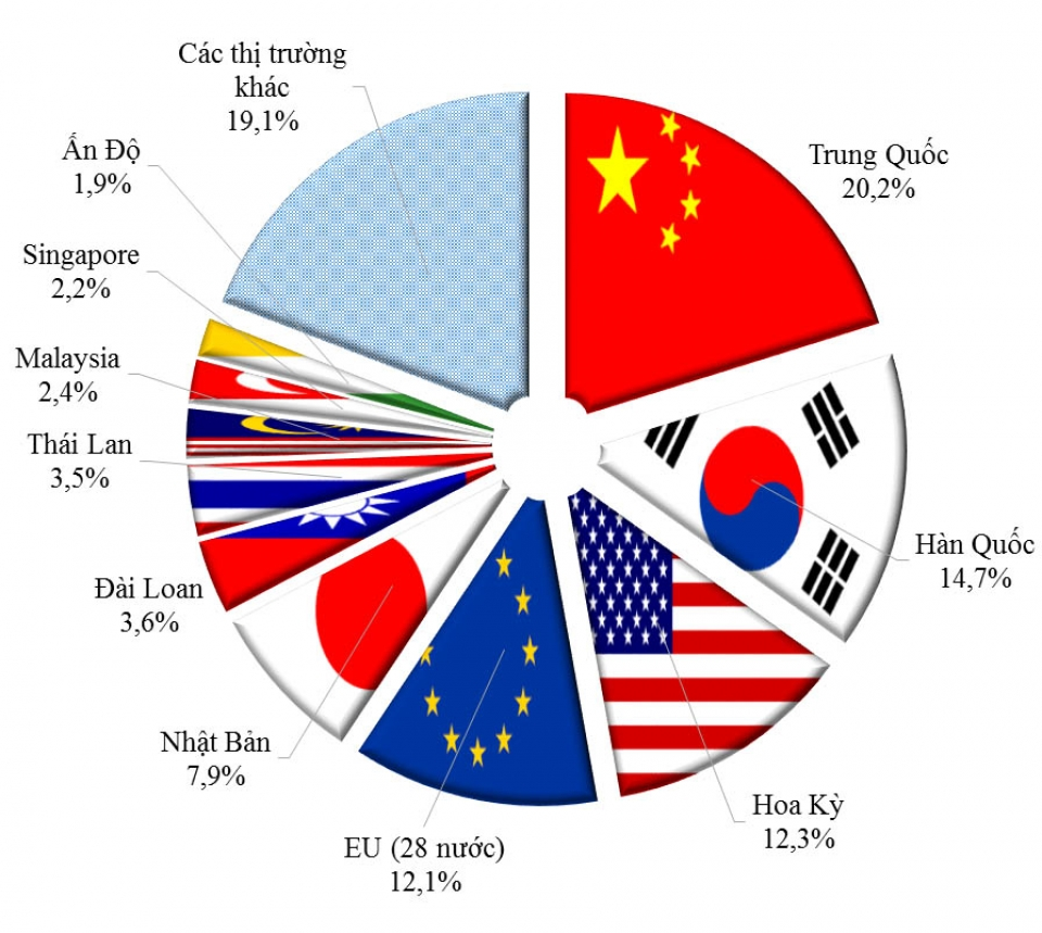china korea and the us are the leading trading partners of vietnam