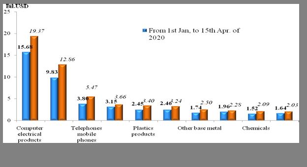 Preliminary assessment of Vietnam international merchandise trade performance in the first half of April, 2021  -  EnglishStatistics  : Vietnam Cus