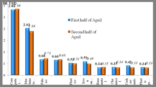 Preliminary assessment of Vietnam international merchandise trade performance in the second half of April, 2021  -  EnglishStatistics  : Vietnam Cu