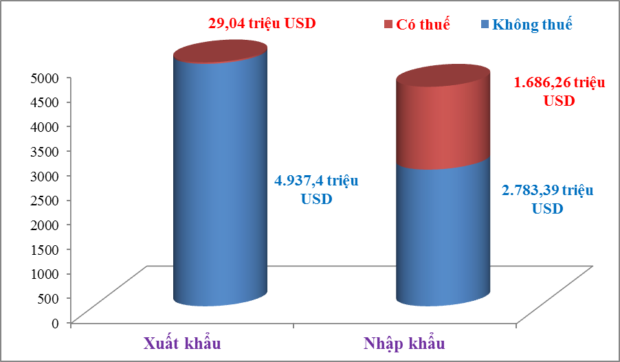 Hai Phong Customs earns more than US$9 billion in trade in August