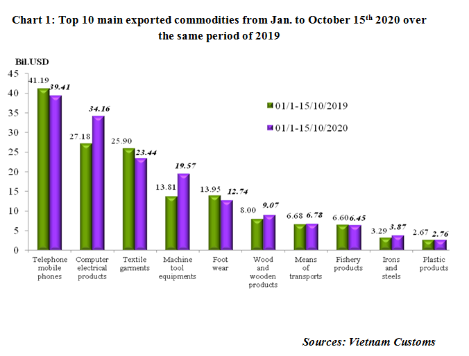 Preliminary assessment of Vietnam international merchandise trade performance in the first half of October, 2020