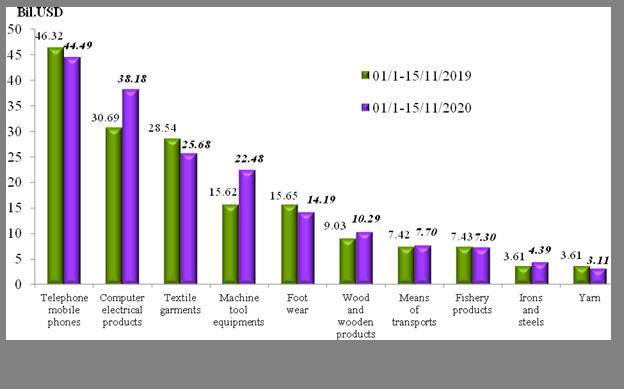 Preliminary assessment of Vietnam international merchandise trade performance in the first half of November, 2020