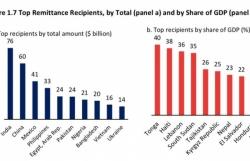 HCM City receives US$6.1 billion in remittances in 2020