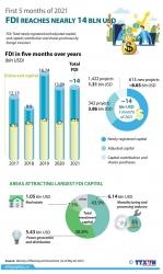 Infographics: FDI reaches nearly 14 bln USD