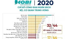 Video: Ministry of Finance tops 2020 MOBI rankings