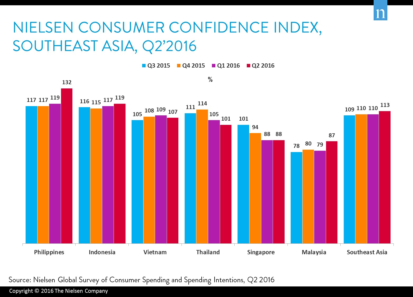 vietnamese consumer confidence in top 10 despite slight fall