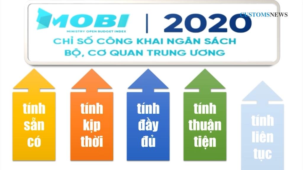 Ministry of Finance tops 2020 MOBI rankings